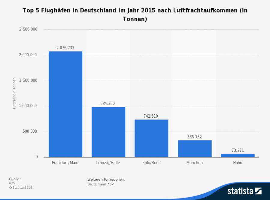 statistic_id240402_groesste-frachtflughaefen-deutschlands-2015.png